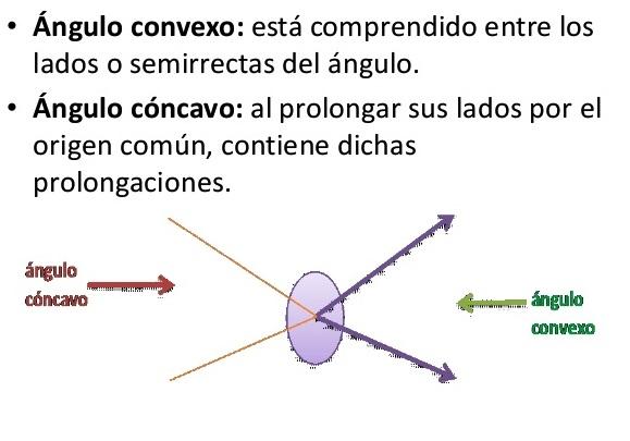 Ángulo convexo