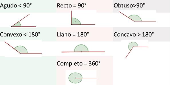¿Cuántos tipos de ángulos hay y como se llaman?