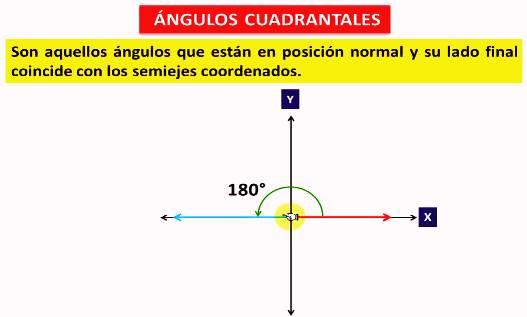 ¿Qué son ángulos cuadrantales?
