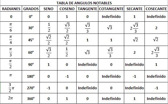 ¿Cuáles son los ángulos notables?