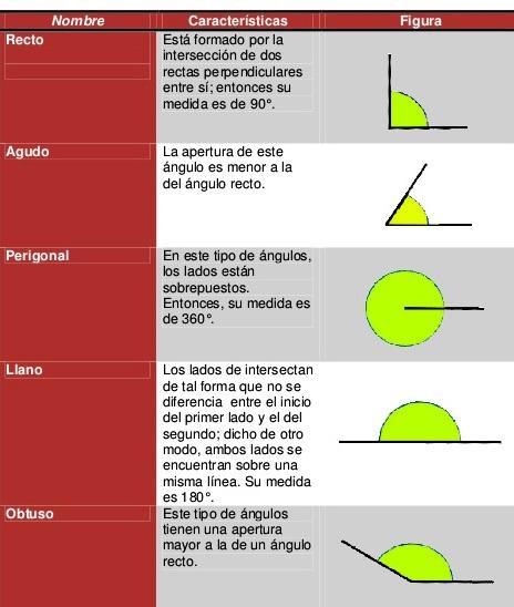 Tipos de ángulos y sus características
