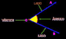 ¿Qué es el vértice de un ángulo?